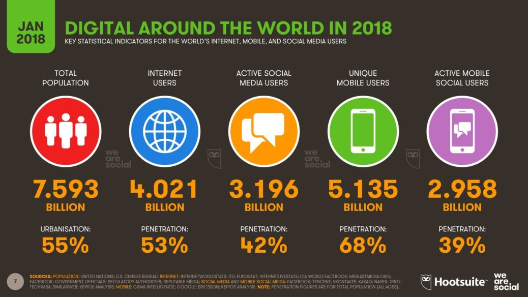 Digital in 2018 annual report from Hootsuite & We Are Social