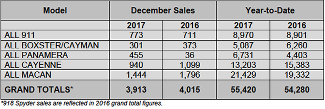Porsche Sets U.S. Sales Record in 2017 with 55,420 Vehicles Delivered, Up 2.1 Percent