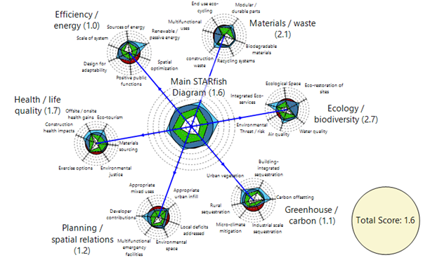 Basic STARfish diagram